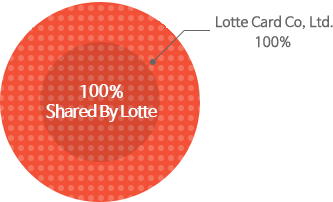 Lotte Card Co., Ltd.:100%)